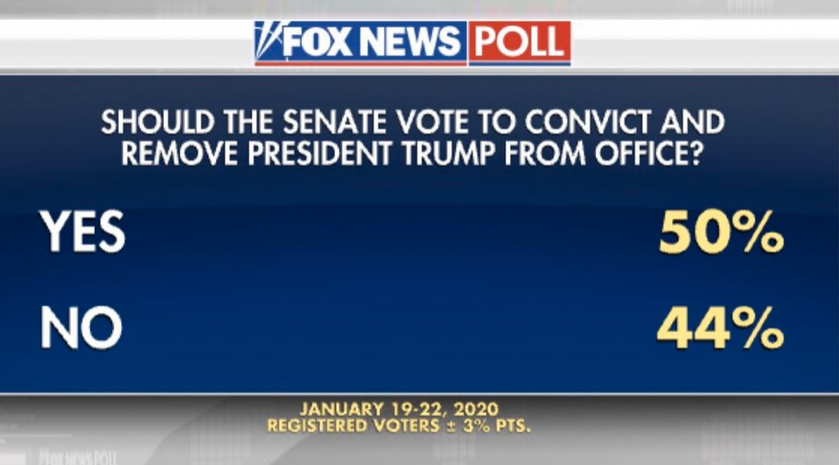Fox News Poll Finds 50 Percent Of Americans Say Trump Should Be Convicted And Removed